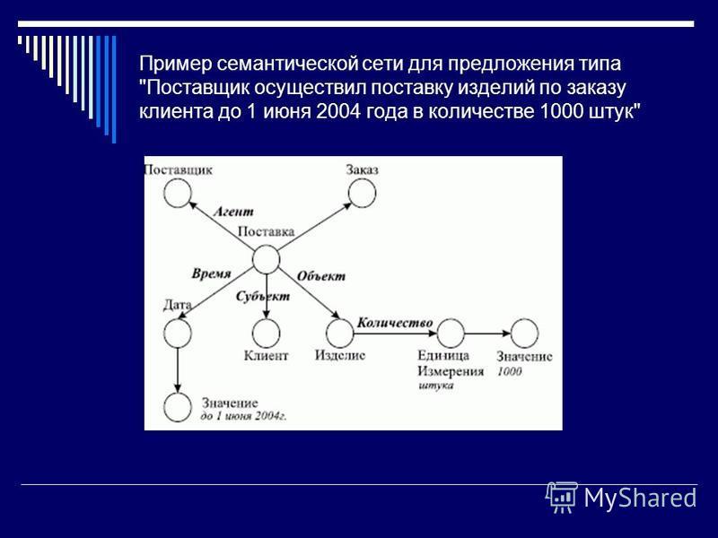 Пример семантической сети для предложения типа Поставщик осуществил поставку изделий по заказу клиента до 1 июня 2004 года в количестве 1000 штук