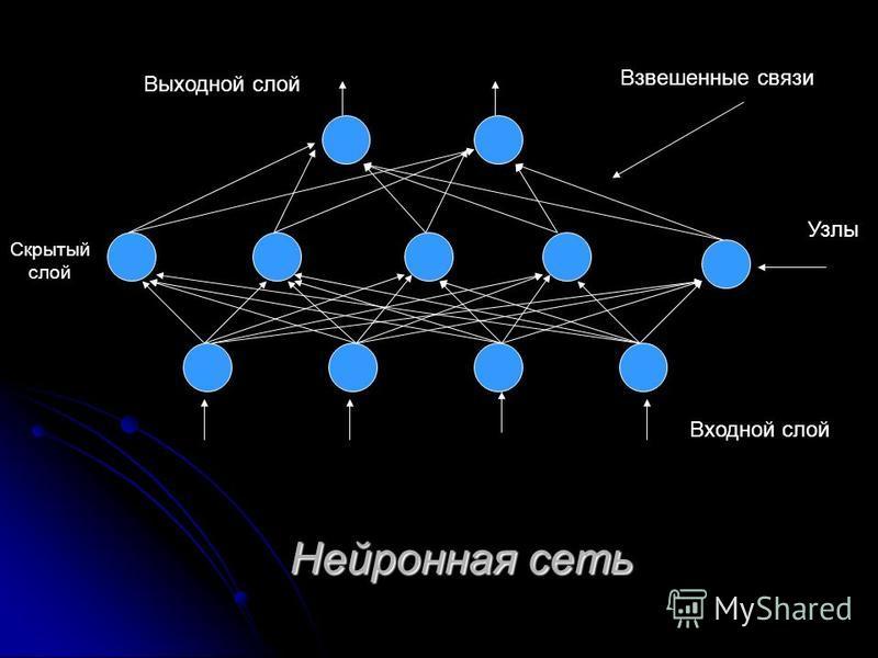 Нейронная сеть Скрытый слой Входной слой Узлы Взвешенные связи Выходной слой