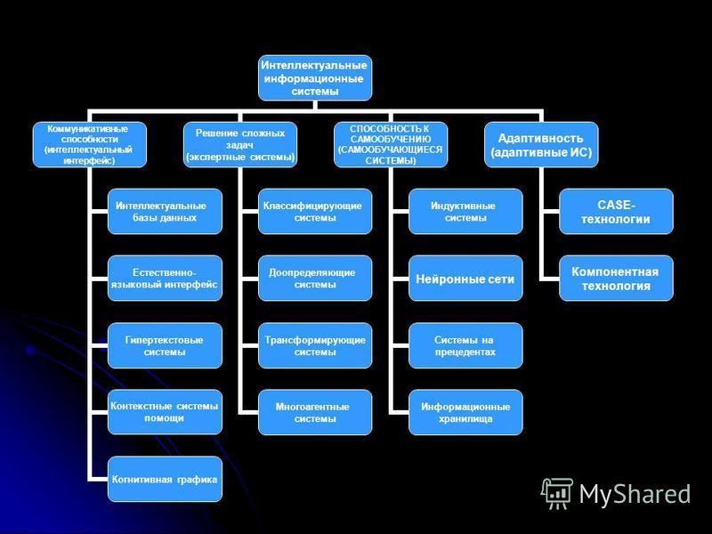 Интеллектуальные информационные системы Коммуникативные способности (интеллектуальный интерфейс) Интеллектуальные базы данных Естественно- языковый интерфейс Гипертекстовые системы Контекстные системы помощи Когнитивная графика Решение сложных задач