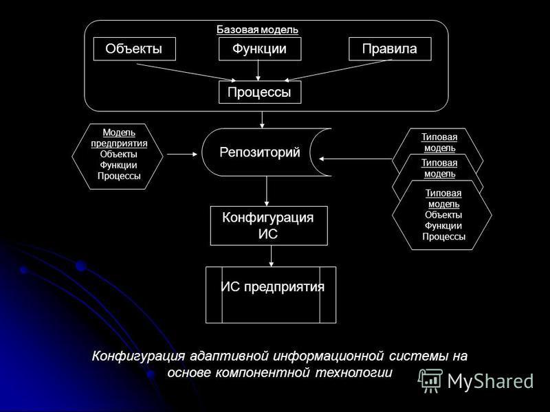 Типовая модель Типовая модель Объекты ФункцииПравила Процессы Базовая модель Репозиторий Модель предприятия Объекты Функции Процессы Типовая модель Объекты Функции Процессы Конфигурация ИС ИС предприятия Конфигурация адаптивной информационной системы