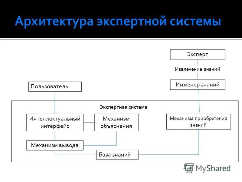 Эксперт Инженер знаний Пользователь Интеллектуальный интерфейс Механизм объяснения База знаний Механизм вывода Механизм приобретения знаний Извлечение знаний Экспертная система