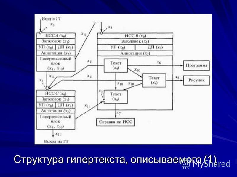 Структура гипертекста, описываемого (1)