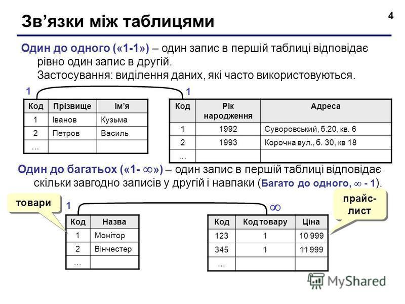 4 Звязки мiж таблицями Один до одного («1-1») – один запис в першій таблиці відповідає рівно один запис в другій. Застосування: виділення даних, які часто використовуються. КодПрізвищеІмя 1ІвановКузьма 2ПетровВасиль … КодРік народження Адреса 11992Су