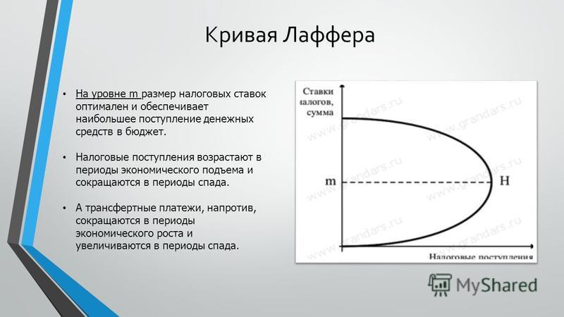 Кривая Лаффера На уровне m размер налоговых ставок оптимален и обеспечивает наибольшее поступление денежных средств в бюджет. Налоговые поступления возрастают в периоды экономического подъема и сокращаются в периоды спада. А трансфертные платежи, нап