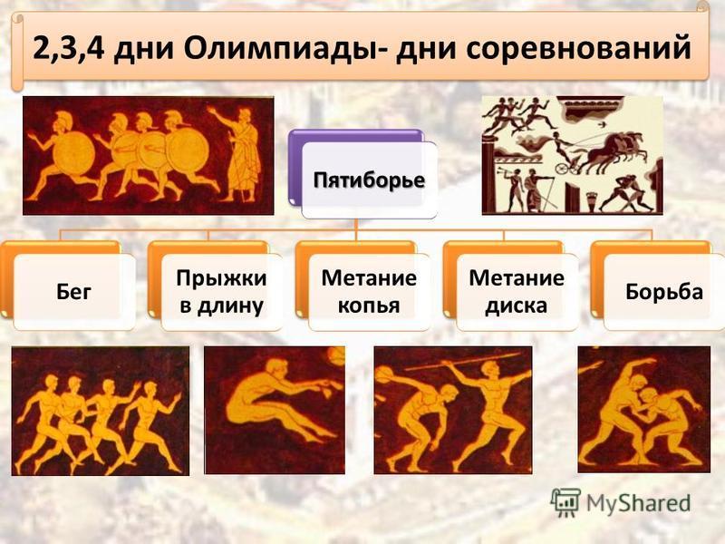 Пятиборье Бег Прыжки в длину Метание копья Метание диска Борьба 2,3,4 дни Олимпиады- дни соревнований
