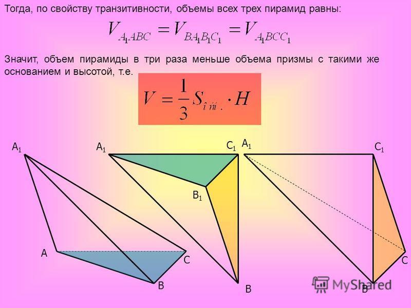 A C B1B1 A1A1 C1C1 C A1A1 B B A1A1 C1C1 B Тогда, по свойству транзитивности, объемы всех трех пирамид равны: Значит, объем пирамиды в три раза меньше объема призмы с такими же основанием и высотой, т.е.