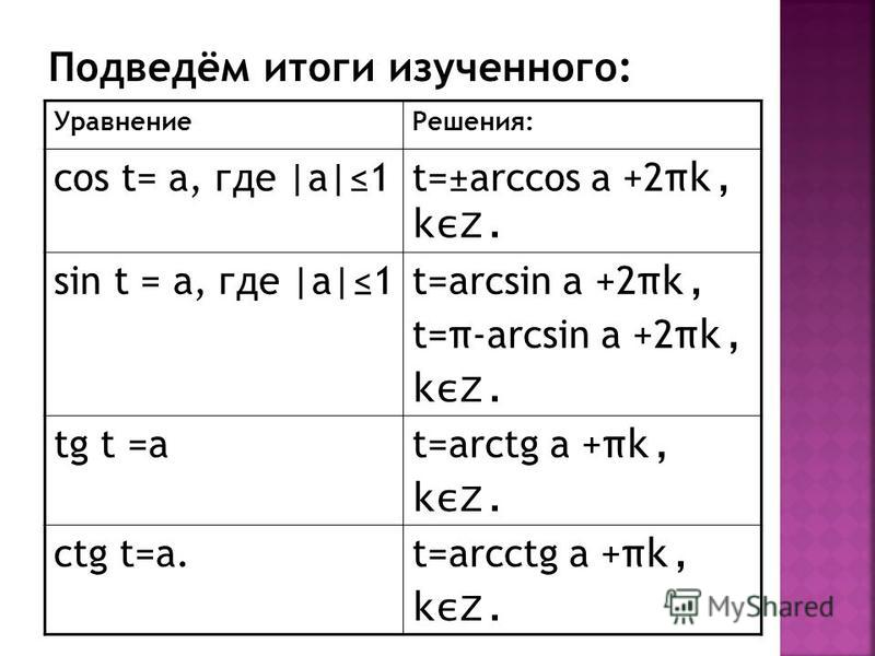 Уравнение Решения: cos t= а, где |а|1t=±arccos a +2 πk, kεZ. sin t = а, где |а|1t=arcsin a +2 πk, t= π -arcsin a +2 πk, kεZ. tg t =аt=arctg a + πk, kεZ. ctg t=а.t=arcctg a + πk, kεZ.