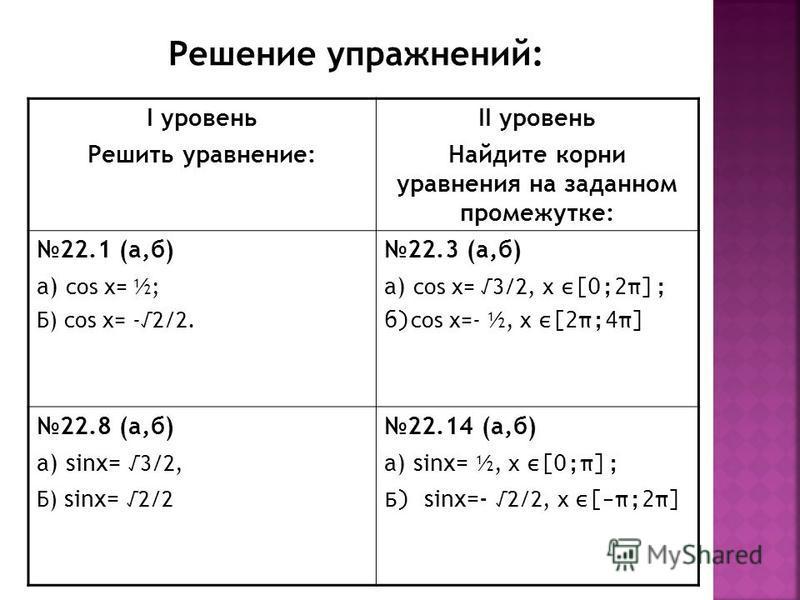 I уровень Решить уравнение: II уровень Найдите корни уравнения на заданном промежутке: 22.1 (а,б) а) cos х= ½; Б) cos х= -2/2. 22.3 (а,б) а) cos х= 3/2, х ε[0;2π]; б) cos х=- ½, х ε[2π;4π] 22.8 (а,б) а) sins= 3/2, Б) sins= 2/2 22.14 (а,б) а) sins= ½,