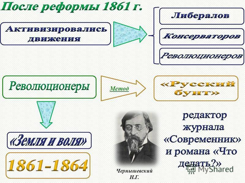 Метод Чернышевский Н.Г.