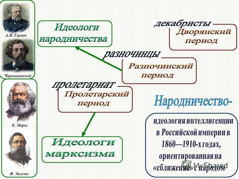 А.И. Герцен Н.Г. Чернышевский К. Маркс Ф. Энгельс