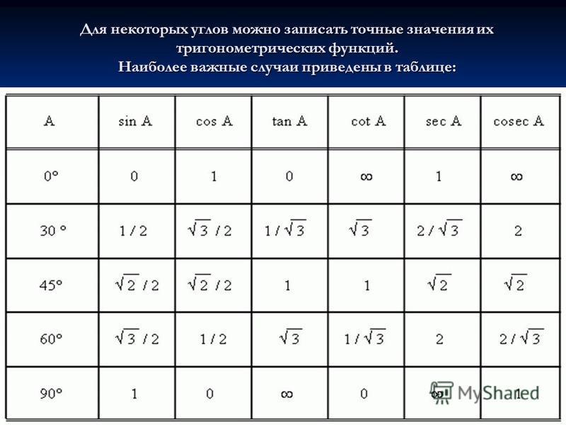 Для некоторых углов можно записать точные значения их тригонометрических функций. Наиболее важные случаи приведены в таблице: