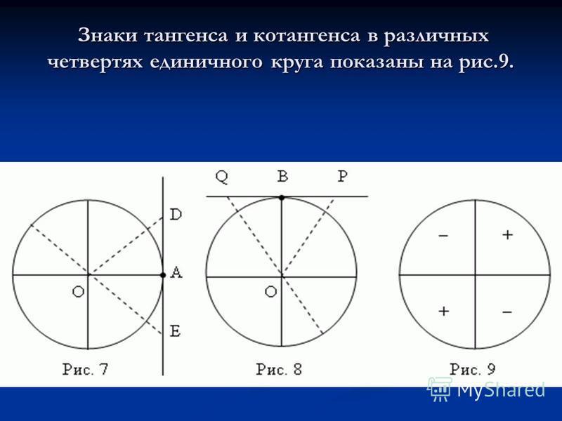 Знаки тангенса и котангенса в различных четвертях единичного круга показаны на рис.9. Знаки тангенса и котангенса в различных четвертях единичного круга показаны на рис.9.