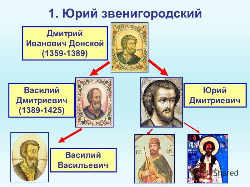 1. Юрий звенигородский Дмитрий Иванович Донской (1359-1389) Василий Дмитриевич (1389-1425) Юрий Дмитриевич Василий Васильевич