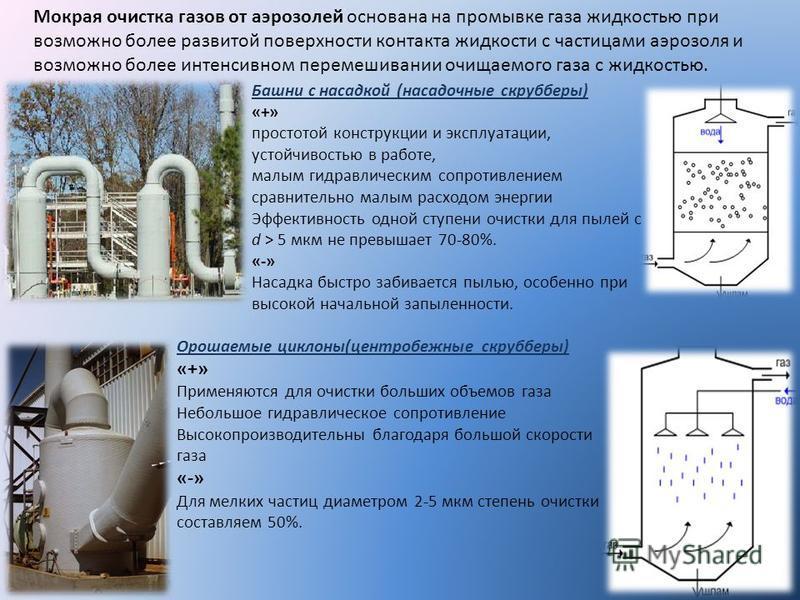 Башни с насадкой (насадочные скрубберы) «+» простотой конструкции и эксплуатации, устойчивостью в работе, малым гидравлическим сопротивлением сравнительно малым расходом энергии Эффективность одной ступени очистки для полей с d > 5 мкм не превышает 7