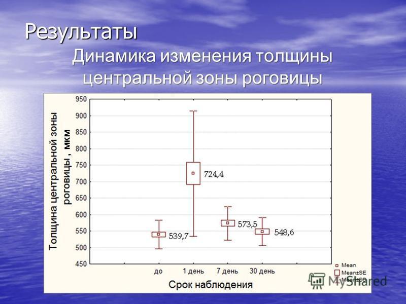 Динамика изменения толщины центральной зоны роговицы Результаты, мкм