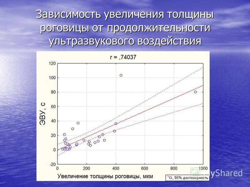 Зависимость увеличения толщины роговицы от продолжительности ультразвукового воздействия