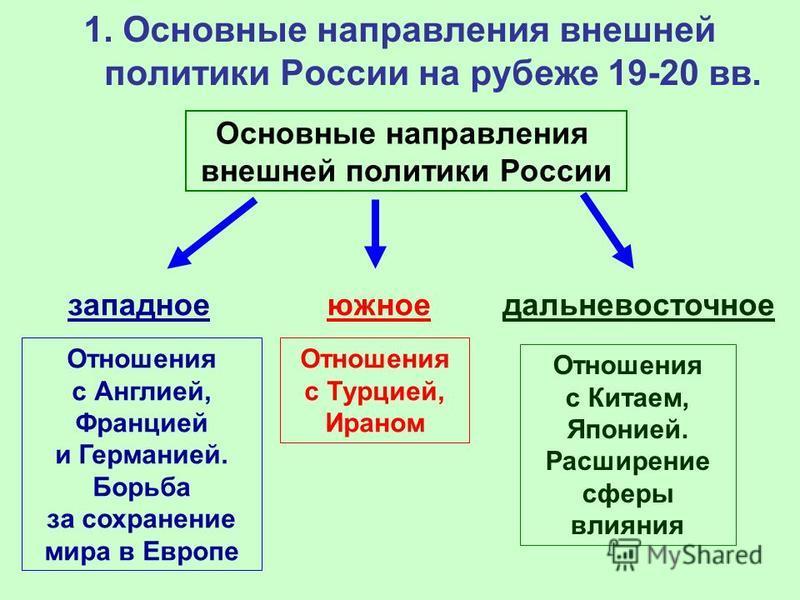 основное направление внешней политики киевской руси таблица