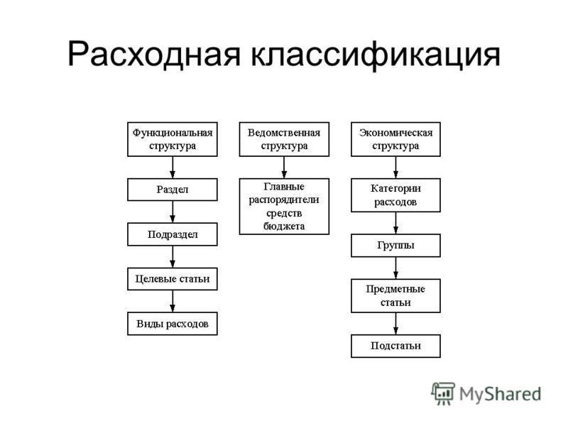 Расходная классификация