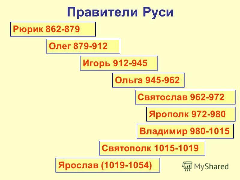 Правители Руси Рюрик 862-879 Олег 879-912 Игорь 912-945 Ольга 945-962 Святослав 962-972 Ярополк 972-980 Владимир 980-1015 Святополк 1015-1019 Ярослав (1019-1054)