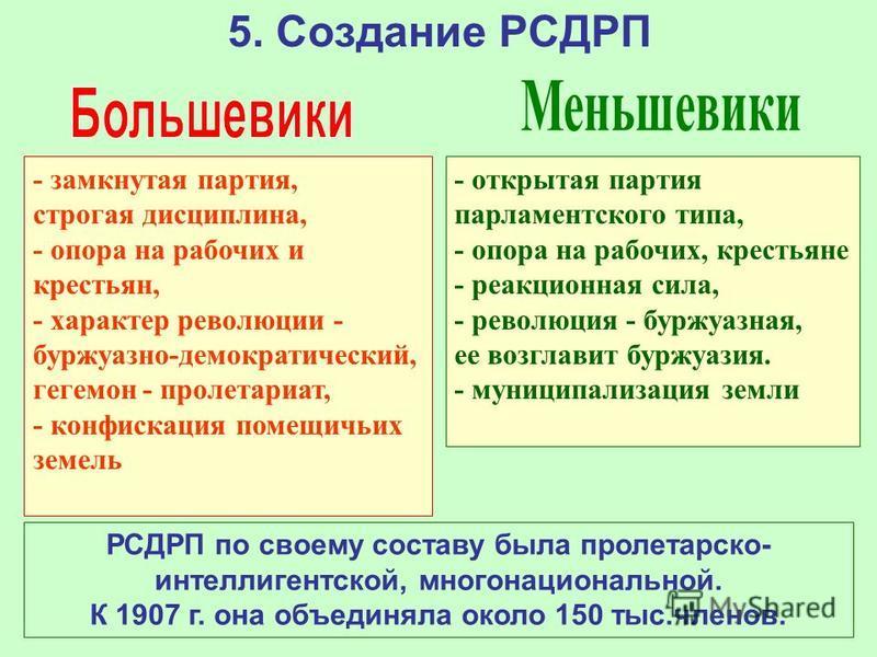 5. Создание РСДРП - замкнутая партия, строгая дисциплина, - опора на рабочих и крестьян, - характер революции - буржуазно-демократический, гегемон - пролетариат, - конфискация помещичьих земель - открытая партия парламентского типа, - опора на рабочи