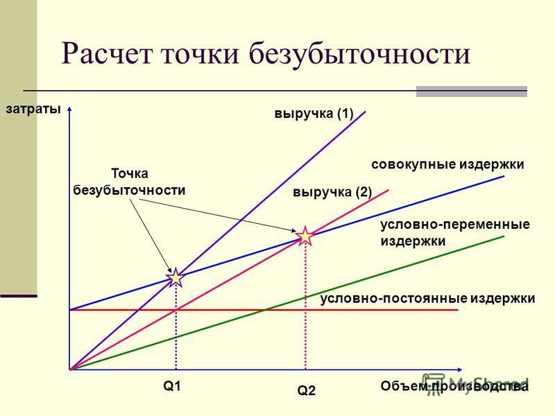 Расчет точки безубыточности затраты Объем производства условно-постоянные издержки условно-переменные издержки совокупные издержки выручка (1) Q1 Точка безубыточности Q2Q2 выручка (2)