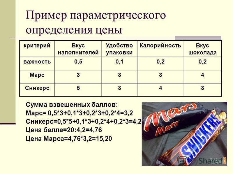 Пример параметрического определения цены критерий Вкус наполнителей Удобство упаковки Калорийность Вкус шоколада важность 0,50,10,2 Марс 3334 Сникерс 5343 Сумма взвешенных баллов: Марс= 0,5*3+0,1*3+0,2*3+0,2*4=3,2 Сникерс=0,5*5+0,1*3+0,2*4+0,2*3=4,2