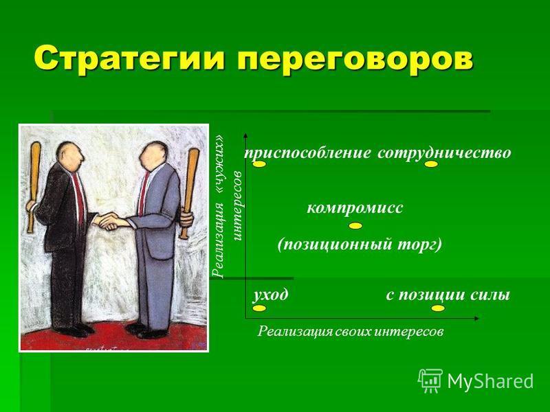 Стратегии переговоров Реализация своих интересов Реализация «чужих» интересов уход приспособление компромисс (позиционный торг) сотрудничество с позиции силы