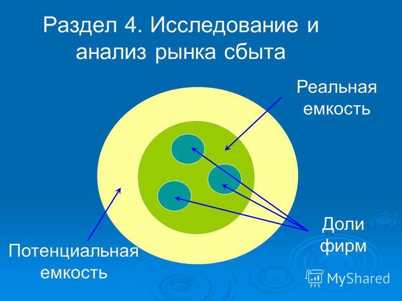 Раздел 4. Исследование и анализ рынка сбыта Потенциальная емкость Реальная емкость Доли фирм