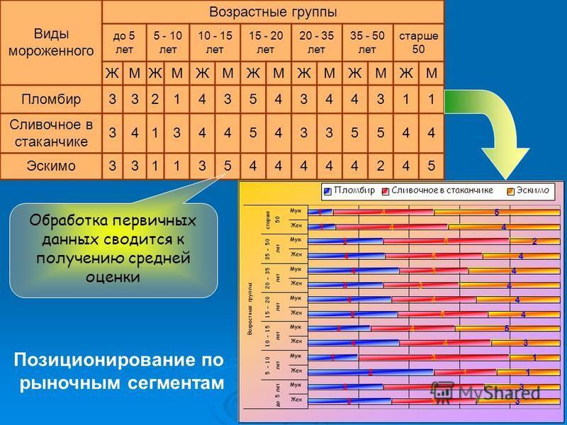 Виды мороженного Возрастные группы до 5 лет 5 - 10 лет 10 - 15 лет 15 - 20 лет 20 - 35 лет 35 - 50 лет старше 50 ЖМЖМЖМЖМЖМЖМЖМ Пломбир 33214354344311 Сливочное в стаканчике 34134454335544 Эскимо 33113544444245 Обработка первичных данных сводится к п