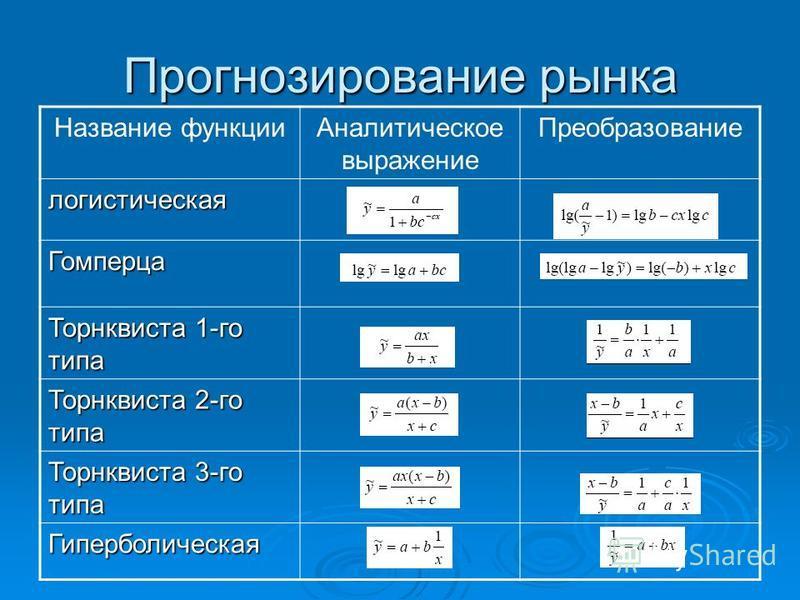 Прогнозирование рынка Название функции Аналитическое выражение Преобразование логистическая Гомперца Торнквиста 1-го типа Торнквиста 2-го типа Торнквиста 3-го типа Гиперболическая