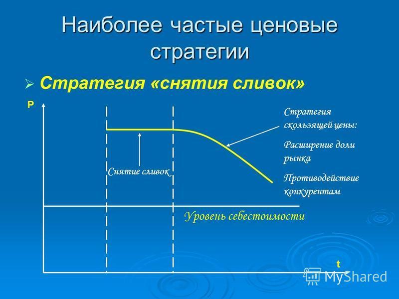 Наиболее частые ценовые стратегии Стратегия «снятия сливок» Уровень себестоимости Р t Снятие сливок Стратегия скользящей цены: Расширение доли рынка Противодействие конкурентам
