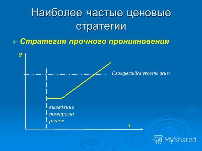 Наиболее частые ценовые стратегии Стратегия прочного проникновения Р t Сложившийся уровень цены выведение товара на рынок
