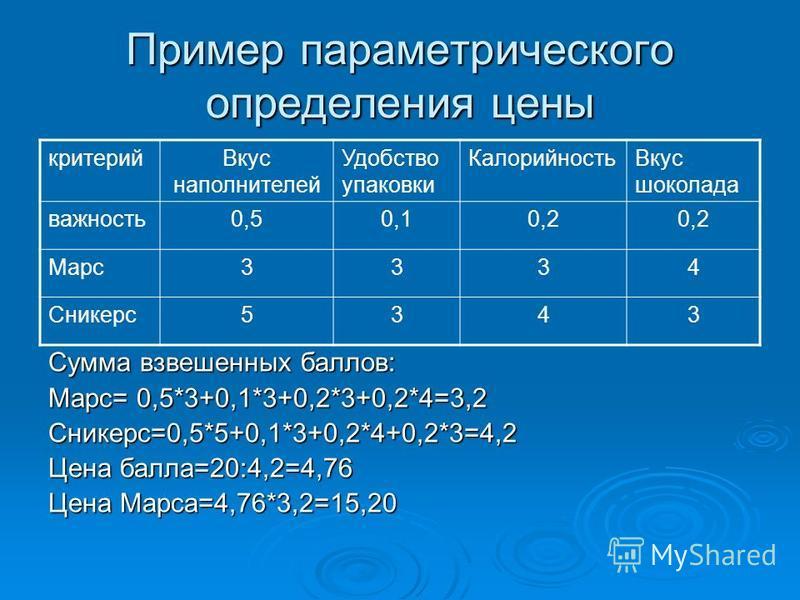 Пример параметрического определения цены Сумма взвешенных баллов: Марс= 0,5*3+0,1*3+0,2*3+0,2*4=3,2 Сникерс=0,5*5+0,1*3+0,2*4+0,2*3=4,2 Цена балла=20:4,2=4,76 Цена Марса=4,76*3,2=15,20 критерий Вкус наполнителей Удобство упаковки Калорийность Вкус шо