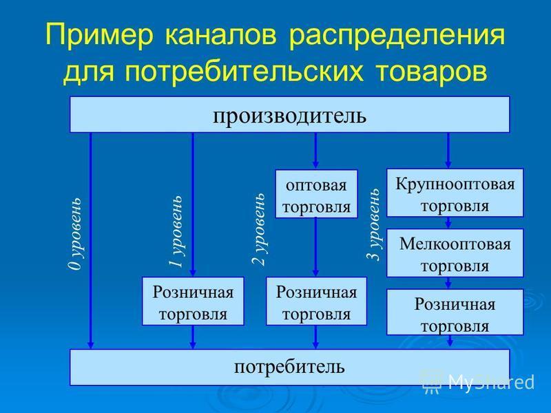 Пример каналов распределения для потребительских товаров производитель потребитель 0 уровень Крупнооптовая торговля Мелкооптовая торговля Розничная торговля 3 уровень оптовая торговля Розничная торговля 2 уровень Розничная торговля 1 уровень