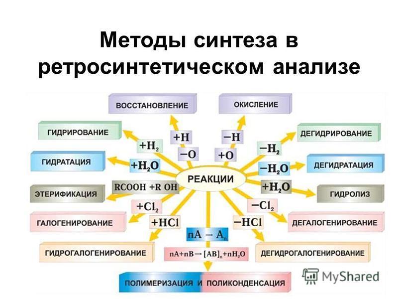 Методы синтеза в ретро синтетическом анализе