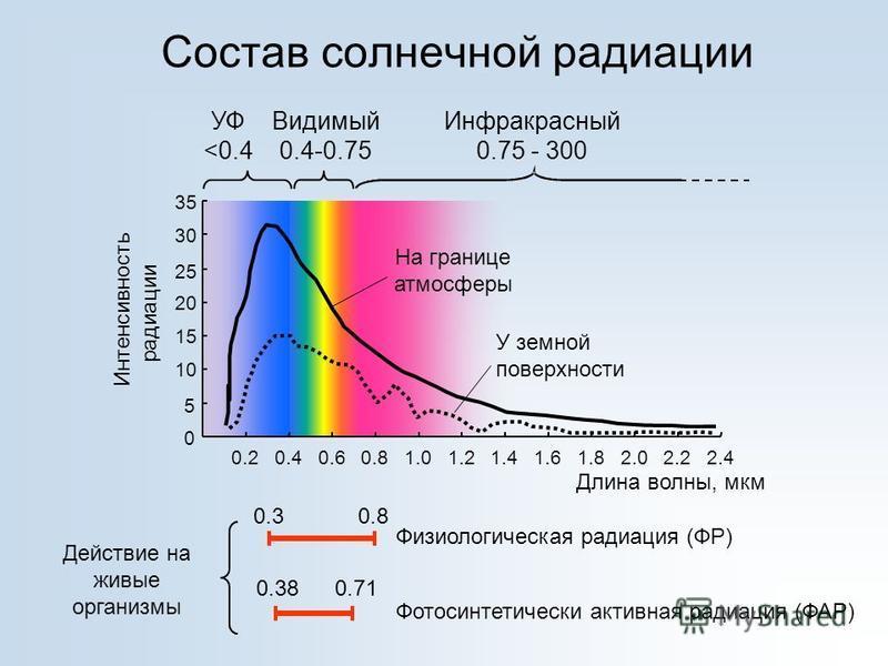 Состав солнечной радиации 0 5 10 15 20 25 30 35 0.20.40.60.81.01.21.41.61.82.02.22.4 Длина волны, мкм Интенсивность радиации УФ <0.4 Видимый 0.4-0.75 Инфракрасный 0.75 - 300 На границе атмосферы У земной поверхности 0.30.8 0.380.71 Физиологическая ра