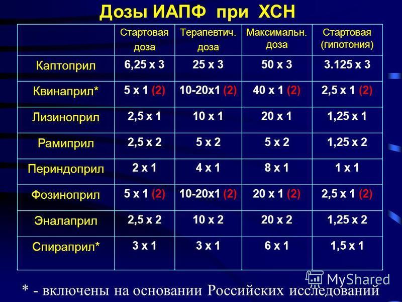 Дозы ИАПФ при ХСН Стартовая доза Терапевтич. доза Максимальн. доза Стартовая (гипотония) Каптоприл 6,25 х 325 х 350 х 33.125 х 3 Квинаприл* 5 х 1 (2)10-20 х 1 (2)40 х 1 (2)2,5 х 1 (2) Лизиноприл 2,5 х 110 х 120 х 11,25 х 1 Рамиприл 2,5 х 25 х 2 1,25