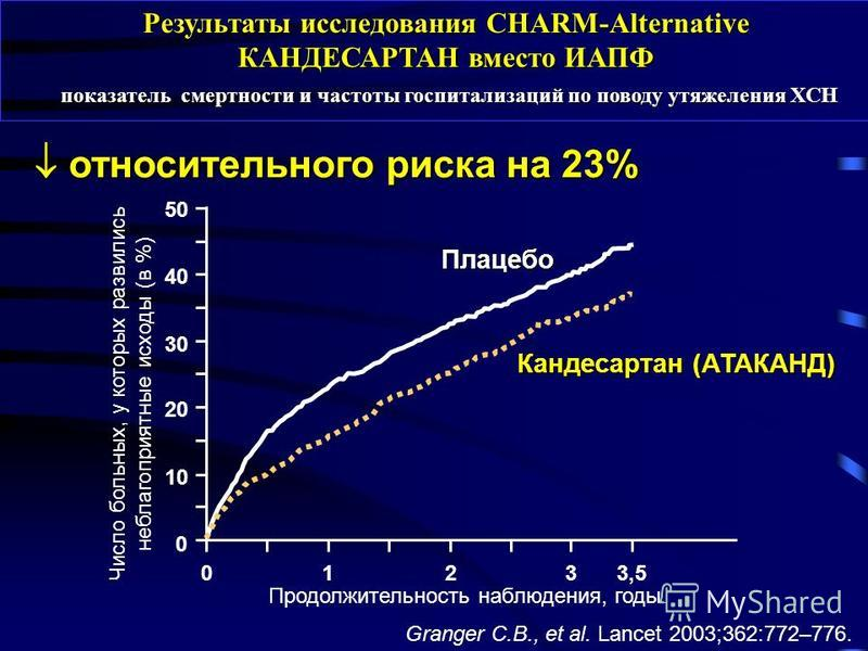 0123 0 10 20 30 40 50 Плацебо Кандесартан (АТАКАНД) 3,53,5 Результаты исследования CHARM-Alternative КАНДЕСАРТАН вместо ИАПФ показатель смертности и частоты госпитализаций по поводу утяжеления ХСН показатель смертности и частоты госпитализаций по пов