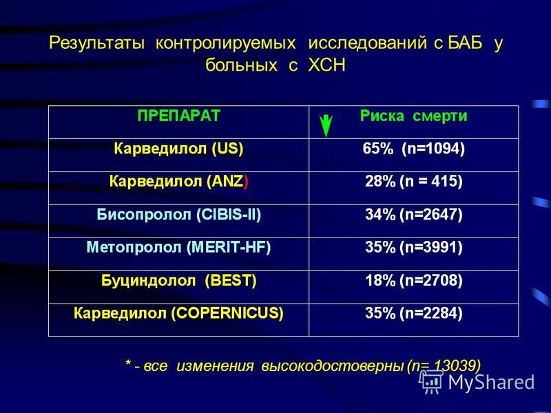 Результаты контролируемых исследований с БАБ у больных с ХСН * - все изменения высокодостоверны (n= 13039)