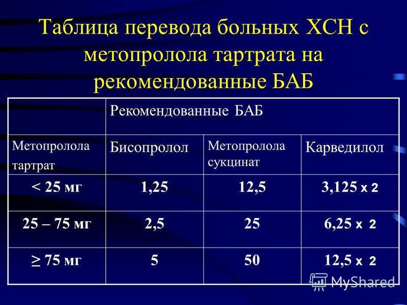 Таблица перевода больных ХСН с метопролола тартрата на рекомендованные БАБ Рекомендованные БАБ Метопролола тартрат Бисопролол Метопролола сукцинат Карведилол < 25 мг 1,2512,53,125 х 2 25 – 75 мг 2,5256,25 х 2 75 мг 55012,5 х 2