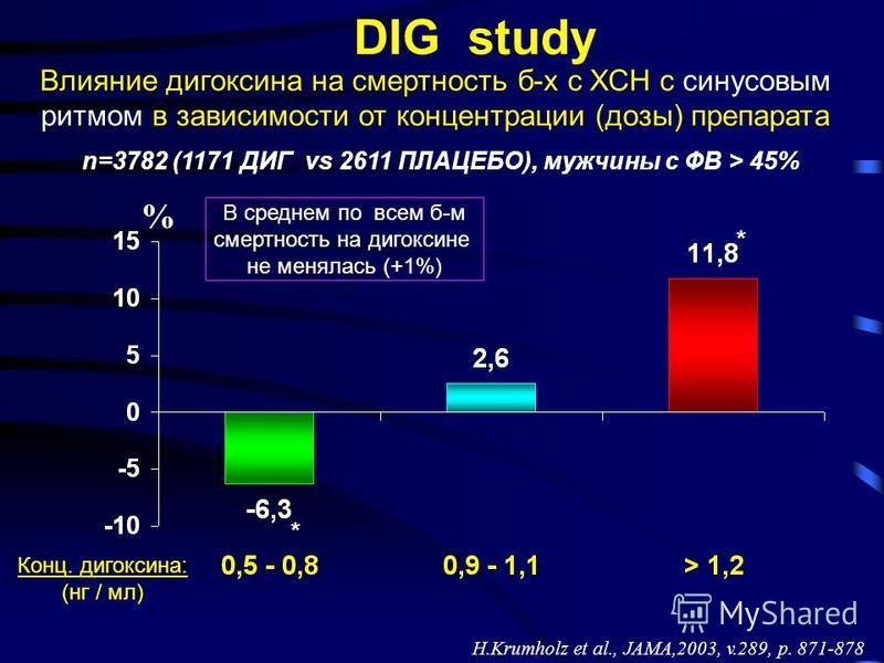 % DIG study n=3782 (1171 ДИГ vs 2611 ПЛАЦЕБО), мужчины с ФВ > 45% H.Krumholz et al., JAMA,2003, v.289, p. 871-878 Влияние дигоксина на смертность б-х с ХСН с синусовым ритмом в зависимости от концентрации (дозы) препарата Конц. дигоксина: (нг / мл) *
