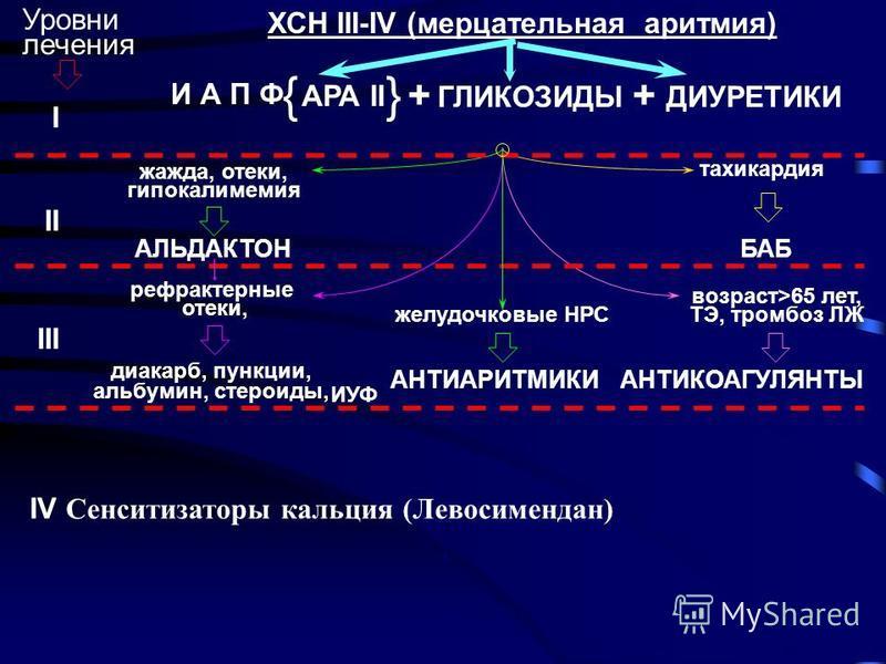 И А П Ф ДИУРЕТИКИ тахикардия БАБ ГЛИКОЗИДЫ АРА II жажда, отеки, гипокалимемия АЛЬДАКТОН желудочковые НРС АНТИАРИТМИКИ ХСН III-IV (мерцательная аритмия) I II III IV Сенситизаторы кальция (Левосимендан) Уровни лечения + {} возраст>65 лет, ТЭ, тромбоз Л