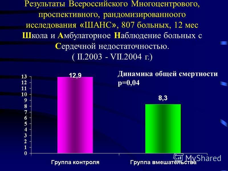 Результаты Всероссийского Многоцентрового, проспективного, рандомизированноого исследования « ШАНС », 807 больных, 12 мес Школа и Амбулаторное Наблюдение больных с Сердечной недостаточностью. ( II.2003 - VII.2004 г.) Динамика общей смертности p=0,04