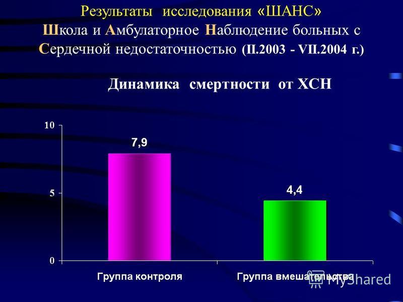 Результаты исследования « ШАНС » Школа и Амбулаторное Наблюдение больных с Сердечной недостаточностью (II.2003 - VII.2004 г.) Динамика смертности от ХСН