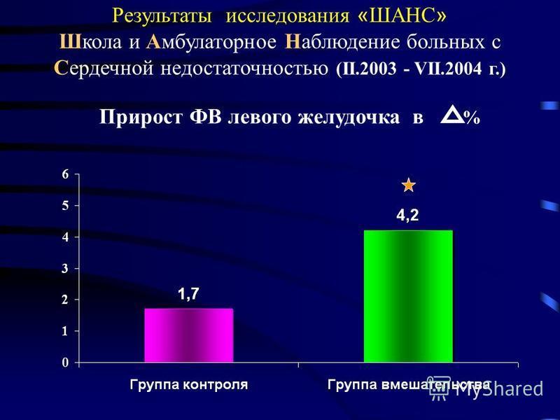 Результаты исследования « ШАНС » Школа и Амбулаторное Наблюдение больных с Сердечной недостаточностью (II.2003 - VII.2004 г.) Прирост ФВ левого желудочка в %