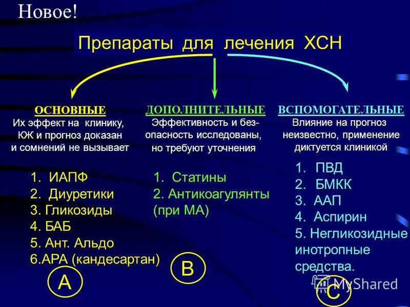 Препараты для лечения ХСН ОСНОВНЫЕ Их эффект на клинику, КЖ и прогноз доказан и сомнений не вызывает 1. ИАПФ 2. Диуретики 3. Гликозиды 4. БАБ 5. Ант. Альдо 6. АРА (кандесартан) ДОПОЛНИТЕЛЬНЫЕ Эффективность и без- опасность исследованы, но требуют уто