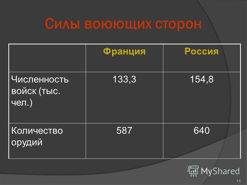 Силы воюющих сторон Франция Россия Численность войск (тыс. чел.) 133,3154,8 Количество орудий 587640 13