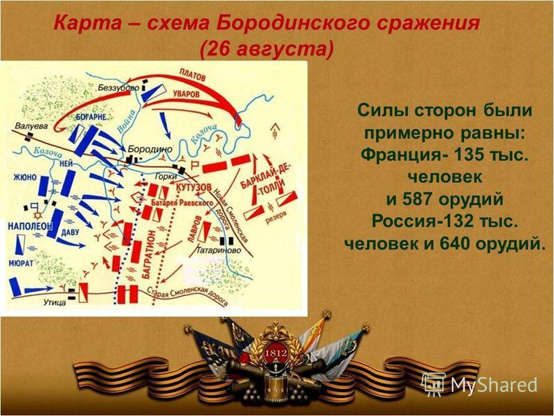 Карта – схема Бородинского сражения (26 августа) Силы сторон были примерно равны: Франция- 135 тыс. человек и 587 орудий Россия-132 тыс. человек и 640 орудий.