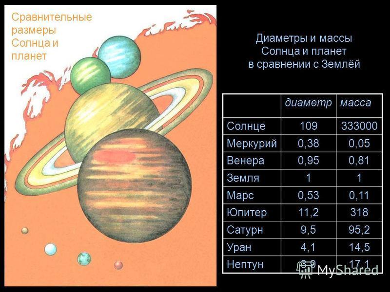 диаметр масса Солнце 109333000 Меркурий 0,380,05 Венера 0,950,81 Земля 11 Марс 0,530,11 Юпитер 11,2318 Сатурн 9,595,2 Уран 4,114,5 Нептун 3,917,1 Диаметры и массы Солнца и планет в сравнении с Землёй Сравнительные размеры Солнца и планет