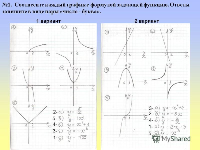1 вариант 2 вариант 1. Соотнесите каждый график с формулой задающей функцию. Ответы запишите в виде пары «число - буква». 5- 2- 3- 4- 1- 3- 2- 4- 1- 5-